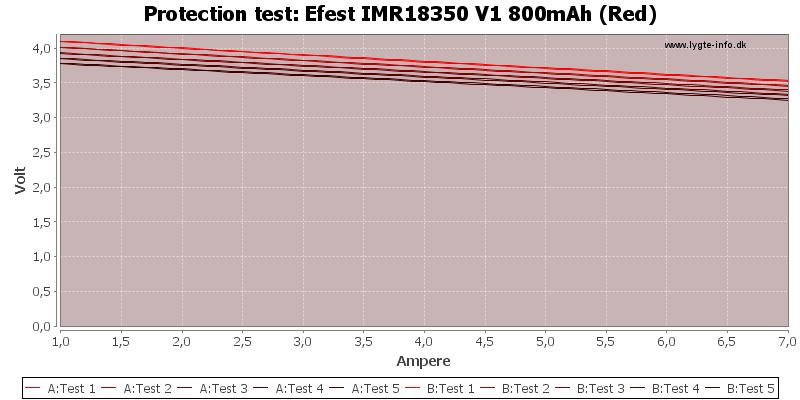 Efest%20IMR18350%20V1%20800mAh%20(Red)-TripCurrent