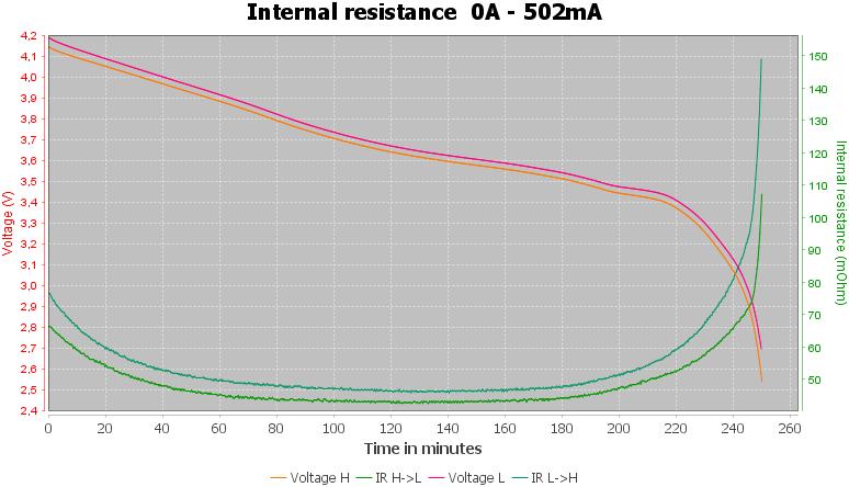 Discharge-Eizfan%2018350%201100mAh%20%28Black%29-pulse-0.5%2010%2010-IR
