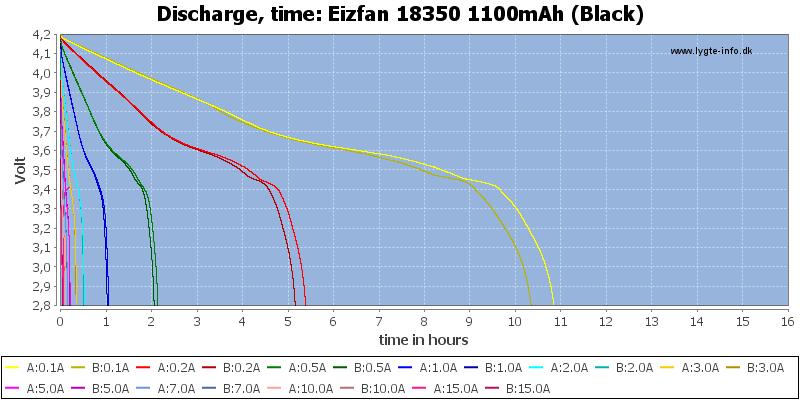Eizfan%2018350%201100mAh%20(Black)-CapacityTimeHours