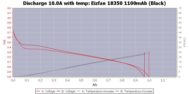 Eizfan%2018350%201100mAh%20(Black)-Temp-10.0