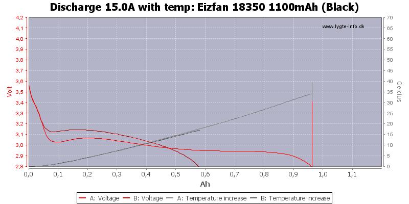 Eizfan%2018350%201100mAh%20(Black)-Temp-15.0