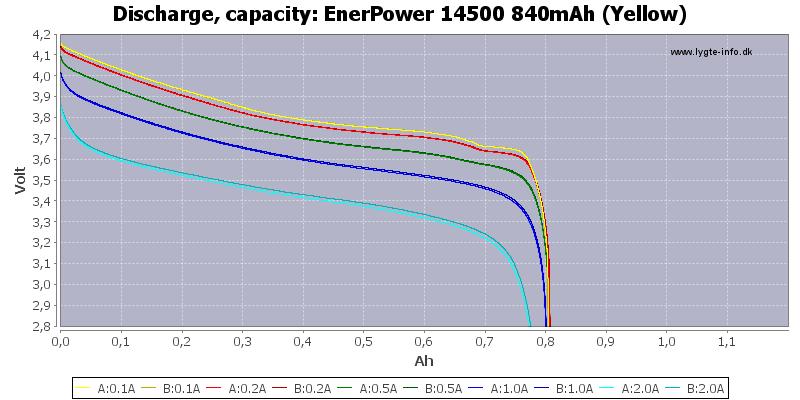 EnerPower%2014500%20840mAh%20(Yellow)-Capacity