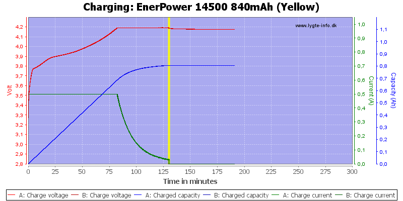 EnerPower%2014500%20840mAh%20(Yellow)-Charge