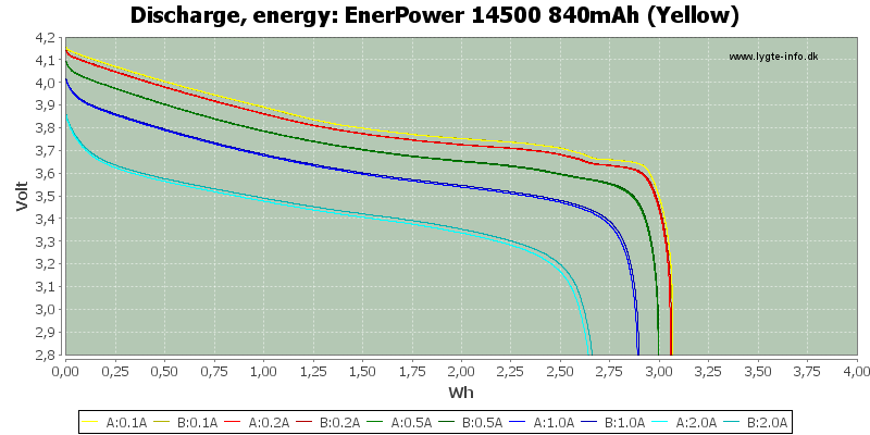 EnerPower%2014500%20840mAh%20(Yellow)-Energy