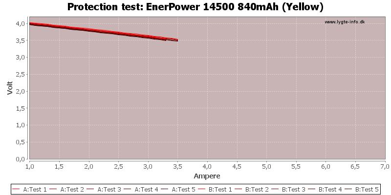EnerPower%2014500%20840mAh%20(Yellow)-TripCurrent