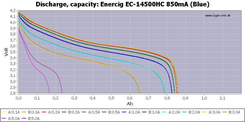Enercig%20EC-14500HC%20850mA%20(Blue)-Capacity