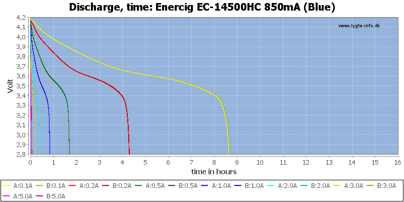 Enercig%20EC-14500HC%20850mA%20(Blue)-CapacityTimeHours