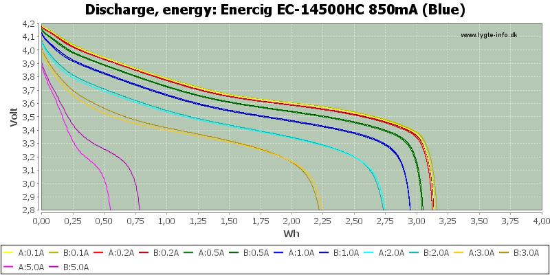 Enercig%20EC-14500HC%20850mA%20(Blue)-Energy