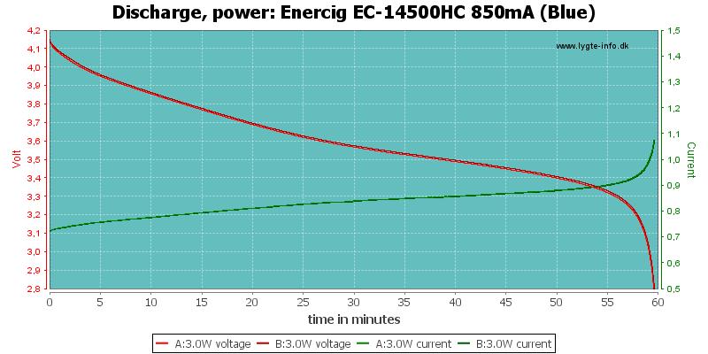 Enercig%20EC-14500HC%20850mA%20(Blue)-PowerLoadTime