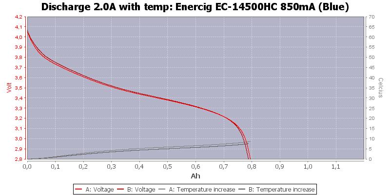 Enercig%20EC-14500HC%20850mA%20(Blue)-Temp-2.0