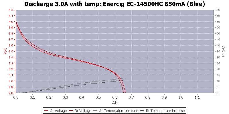 Enercig%20EC-14500HC%20850mA%20(Blue)-Temp-3.0