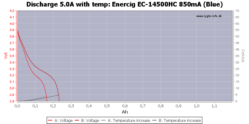 Enercig%20EC-14500HC%20850mA%20(Blue)-Temp-5.0