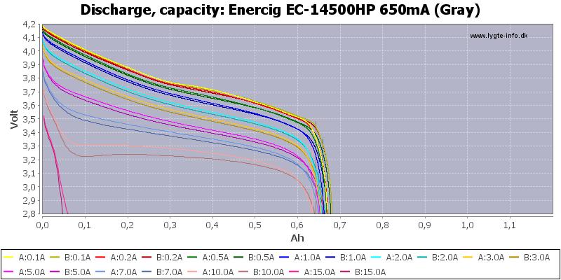 Enercig%20EC-14500HP%20650mA%20(Gray)-Capacity