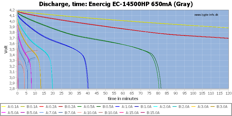 Enercig%20EC-14500HP%20650mA%20(Gray)-CapacityTime