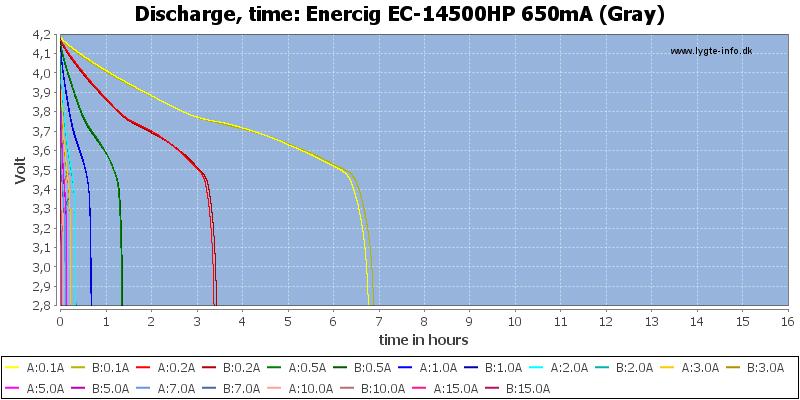 Enercig%20EC-14500HP%20650mA%20(Gray)-CapacityTimeHours