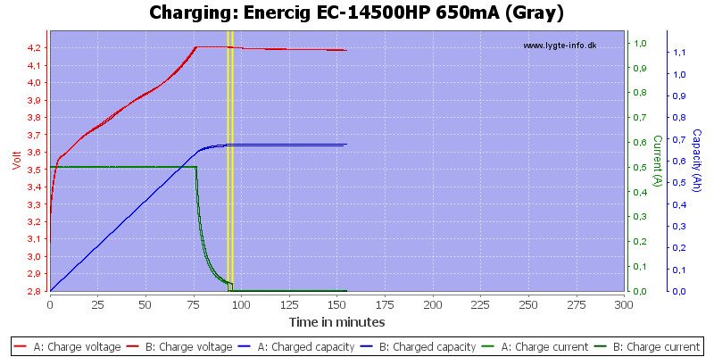 Enercig%20EC-14500HP%20650mA%20(Gray)-Charge