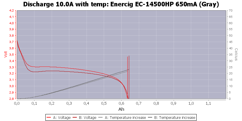 Enercig%20EC-14500HP%20650mA%20(Gray)-Temp-10.0