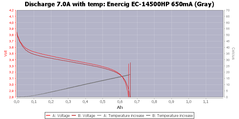 Enercig%20EC-14500HP%20650mA%20(Gray)-Temp-7.0
