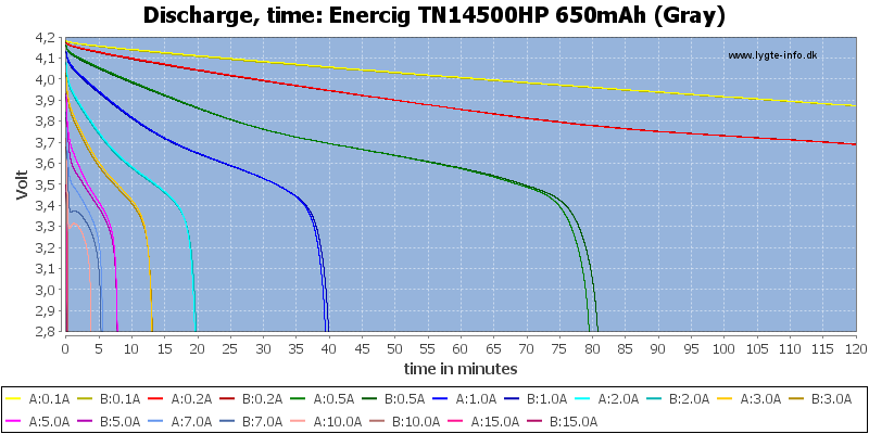 Enercig%20TN14500HP%20650mAh%20(Gray)-CapacityTime