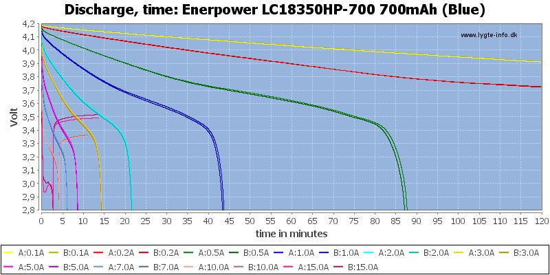 Enerpower%20LC18350HP-700%20700mAh%20(Blue)-CapacityTime