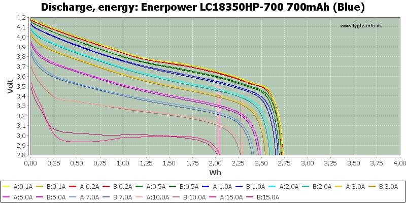 Enerpower%20LC18350HP-700%20700mAh%20(Blue)-Energy