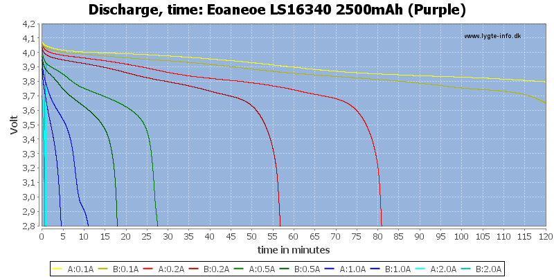 Eoaneoe%20LS16340%202500mAh%20(Purple)-CapacityTime