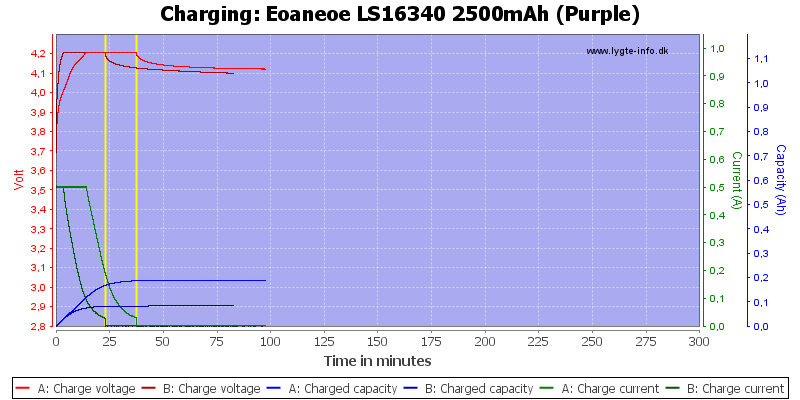 Eoaneoe%20LS16340%202500mAh%20(Purple)-Charge