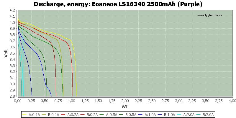 Eoaneoe%20LS16340%202500mAh%20(Purple)-Energy