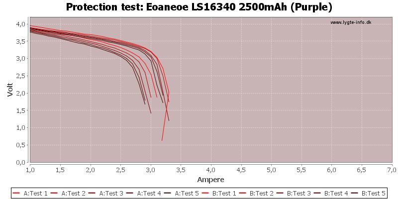 Eoaneoe%20LS16340%202500mAh%20(Purple)-TripCurrent