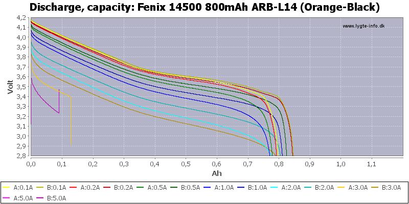 Fenix%2014500%20800mAh%20ARB-L14%20(Orange-Black)-Capacity
