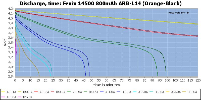 Fenix%2014500%20800mAh%20ARB-L14%20(Orange-Black)-CapacityTime