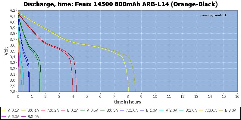Fenix%2014500%20800mAh%20ARB-L14%20(Orange-Black)-CapacityTimeHours