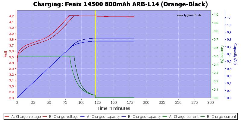 Fenix%2014500%20800mAh%20ARB-L14%20(Orange-Black)-Charge