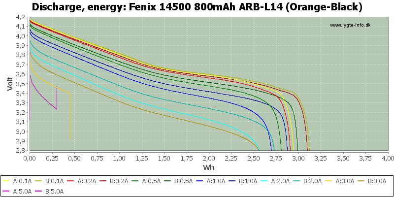 Fenix%2014500%20800mAh%20ARB-L14%20(Orange-Black)-Energy