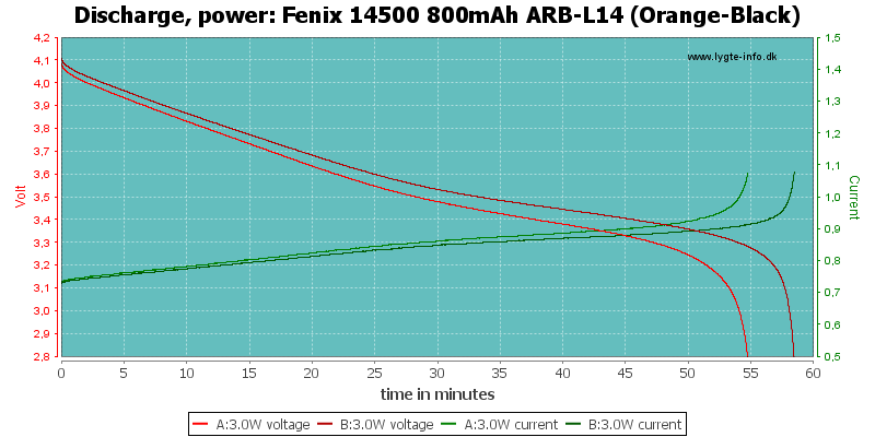 Fenix%2014500%20800mAh%20ARB-L14%20(Orange-Black)-PowerLoadTime