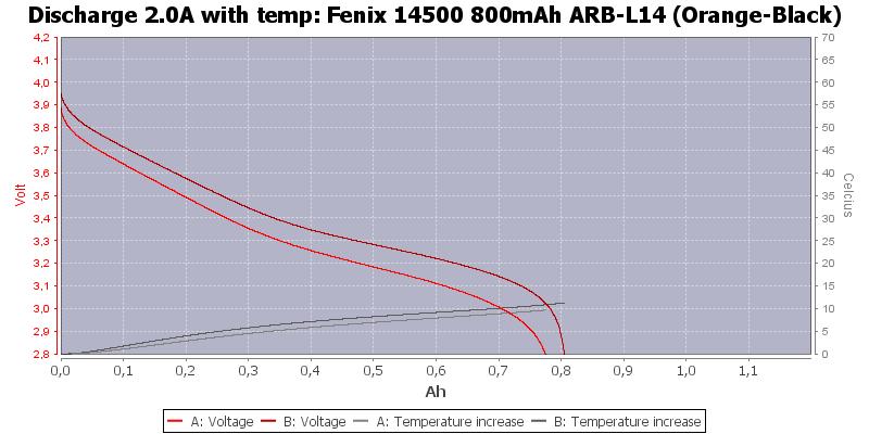 Fenix%2014500%20800mAh%20ARB-L14%20(Orange-Black)-Temp-2.0