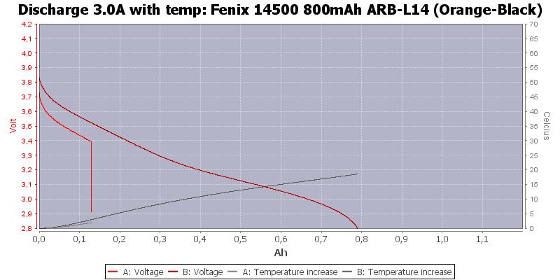 Fenix%2014500%20800mAh%20ARB-L14%20(Orange-Black)-Temp-3.0