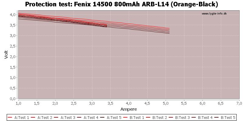 Fenix%2014500%20800mAh%20ARB-L14%20(Orange-Black)-TripCurrent
