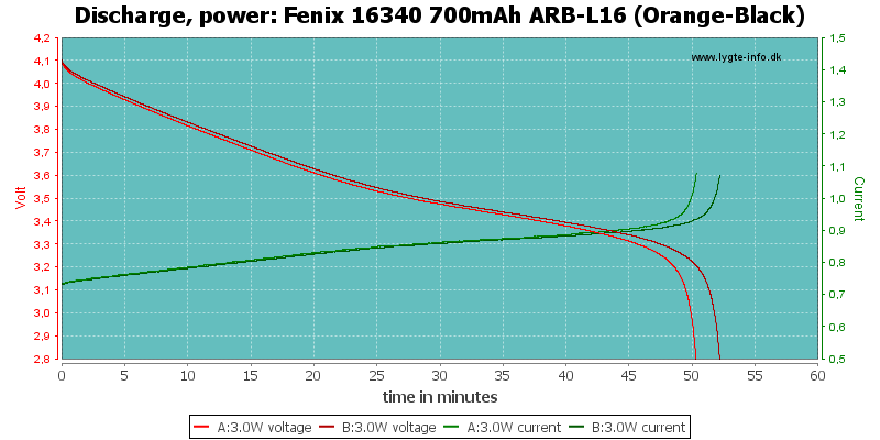 Fenix%2016340%20700mAh%20ARB-L16%20(Orange-Black)-PowerLoadTime