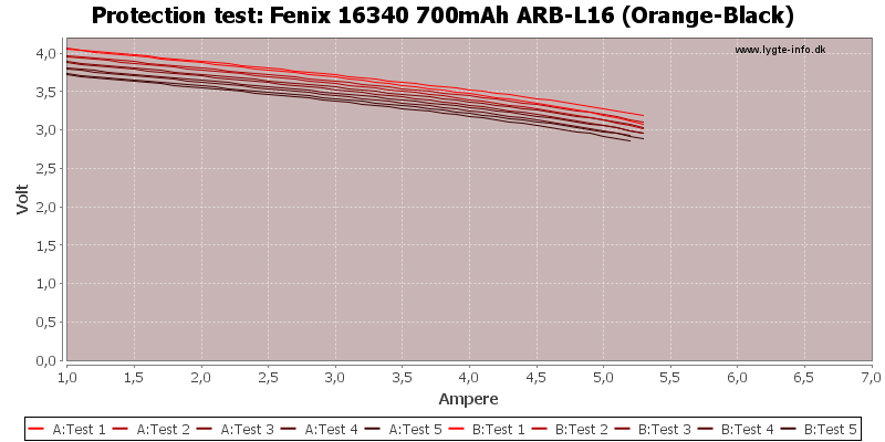 Fenix%2016340%20700mAh%20ARB-L16%20(Orange-Black)-TripCurrent