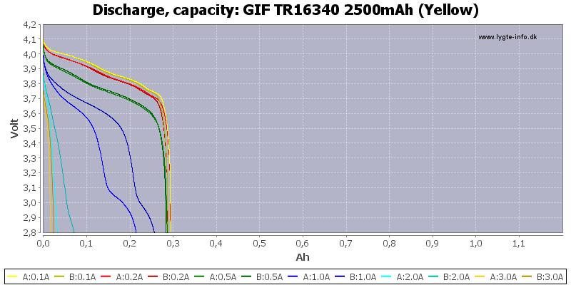 GIF%20TR16340%202500mAh%20(Yellow)-Capacity