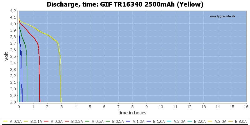 GIF%20TR16340%202500mAh%20(Yellow)-CapacityTimeHours