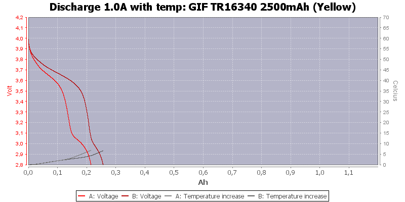 GIF%20TR16340%202500mAh%20(Yellow)-Temp-1.0