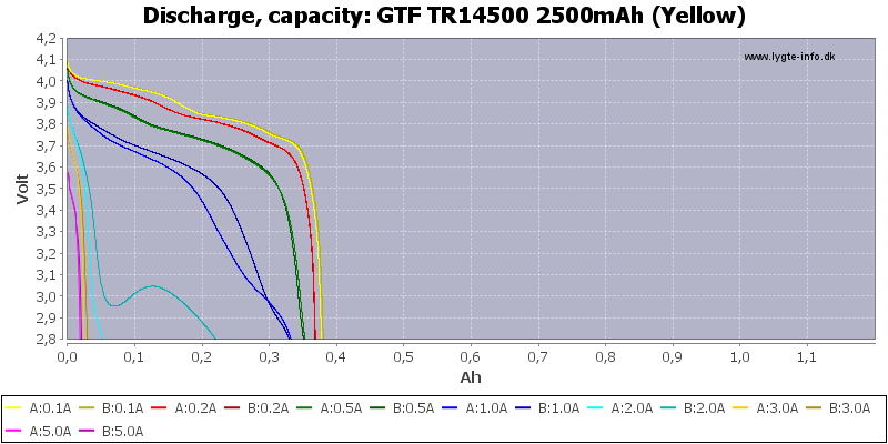 GTF%20TR14500%202500mAh%20(Yellow)-Capacity