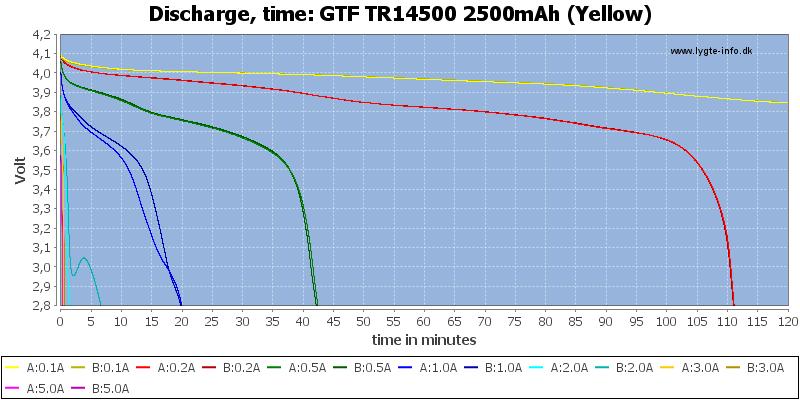 GTF%20TR14500%202500mAh%20(Yellow)-CapacityTime