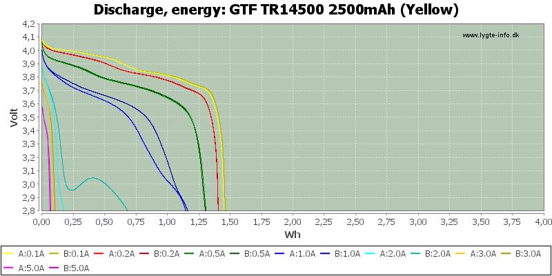 GTF%20TR14500%202500mAh%20(Yellow)-Energy