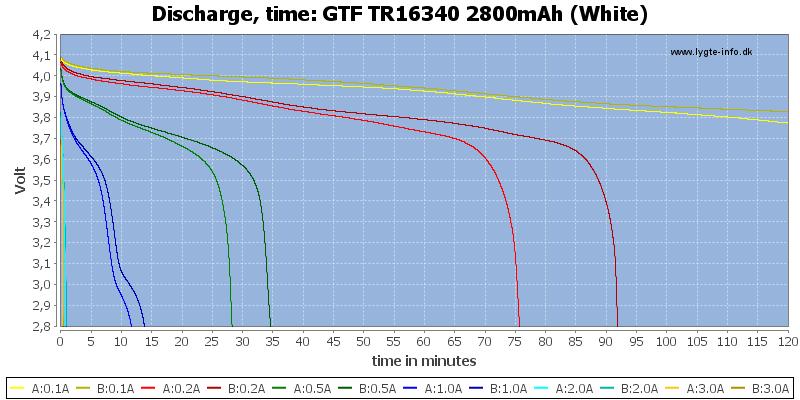 GTF%20TR16340%202800mAh%20(White)-CapacityTime