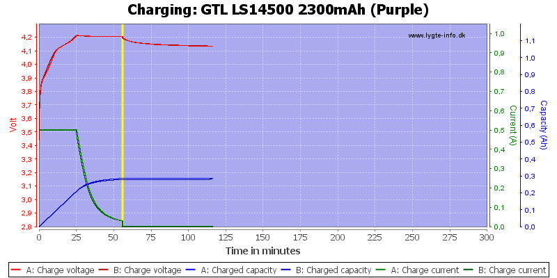 GTL%20LS14500%202300mAh%20(Purple)-Charge