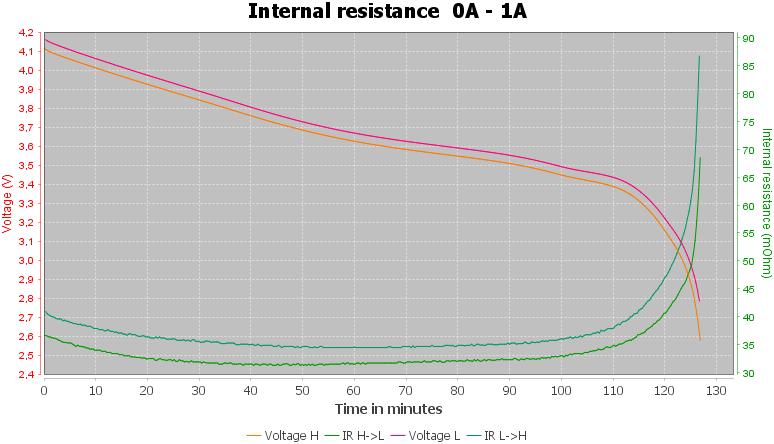 Discharge-Golisi%20IMR18350%201100mAh%20S11%20%28Black%29%202019-pulse-1.0-10-10-IR