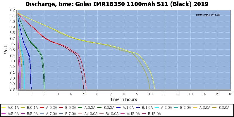 Golisi%20IMR18350%201100mAh%20S11%20(Black)%202019-CapacityTimeHours